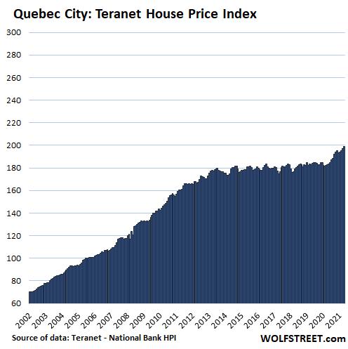 Canada's meest oogverblindende huisvestingsbellen: zelfs de Bank of Canada ervaart spanning en een geleidelijke stroom