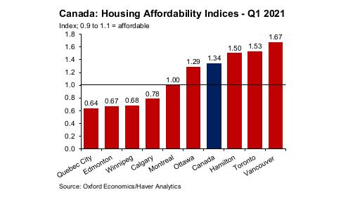 Hamilton is nu de derde minst betaalbare markt voor betaalbare woningen in Noord-Amerika, volgens de studie - foto