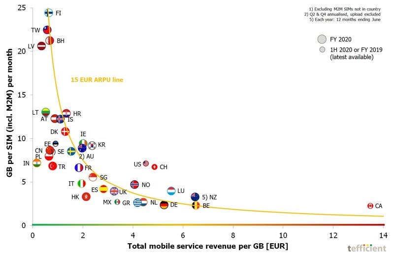 Mobiele datasnelheden in Canada versus de wereld in één grafiek [PIC]