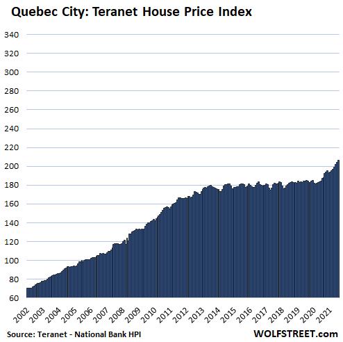 De coolste huizenbubbels van Canada geblazen tegen het einde van de kwantitatieve versoepeling van de Bank of Canada