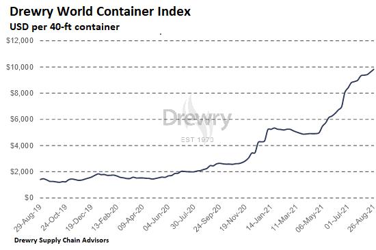Havencongestie, hoge containerprijzen, achterstanden, chaos: het hoogseizoen voor de scheepvaart is uit de lucht gegrepen