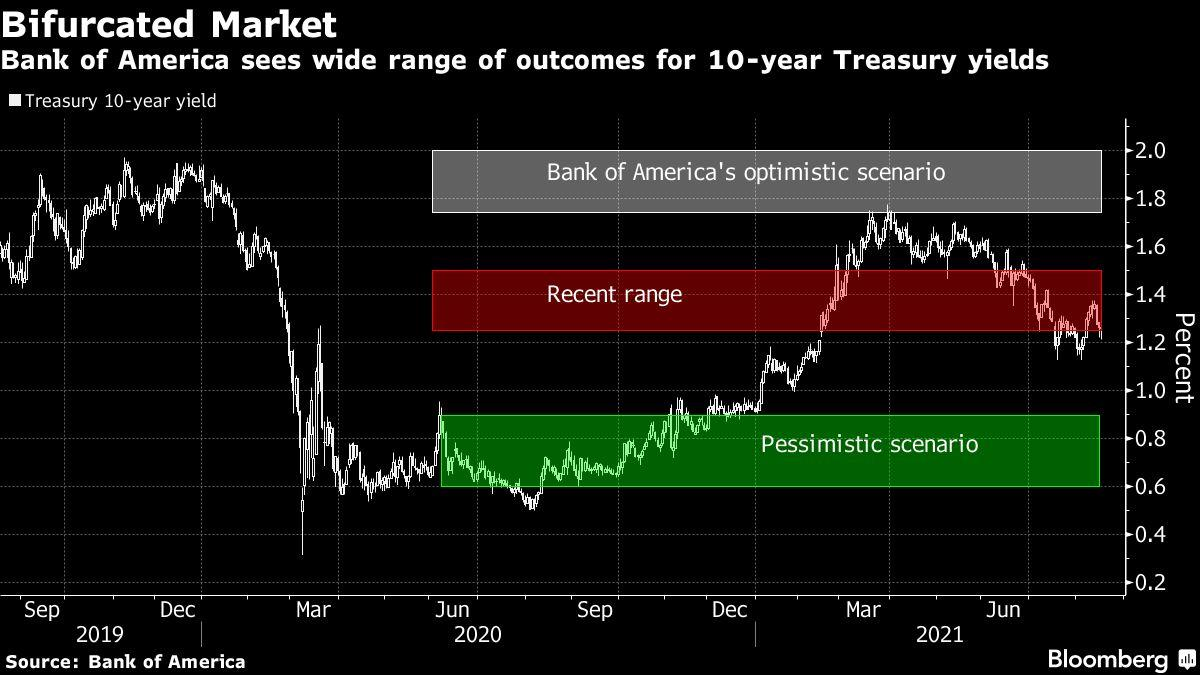 Amerikaanse futures glijden te midden van voorzichtigheid over Covid, Fed: Marktomslag