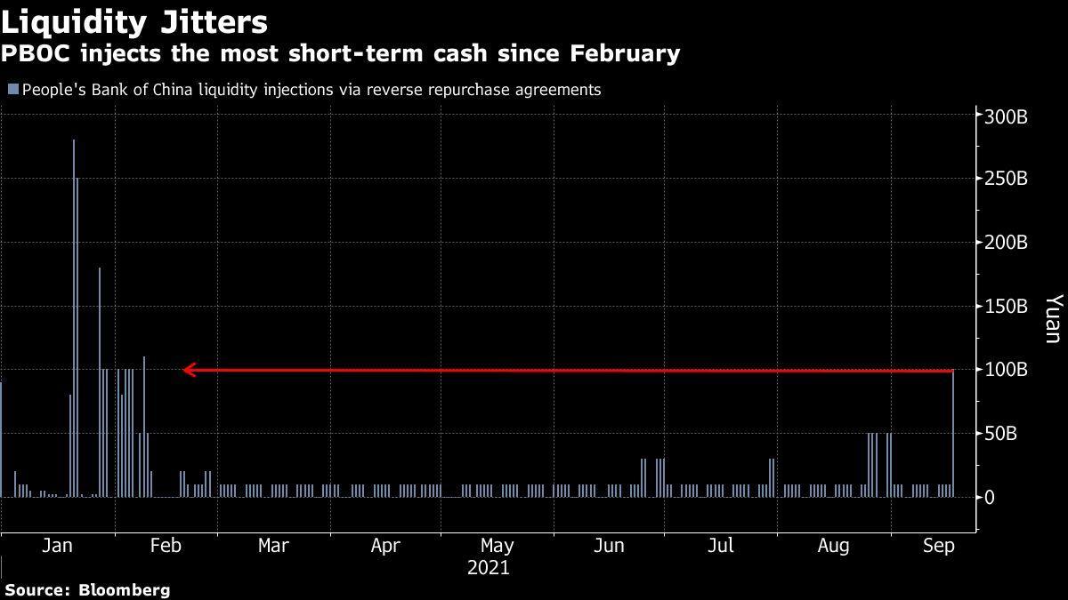 People's Bank of China injecteert $ 14 miljard aan Evergrande-schuld en speelt op de markt