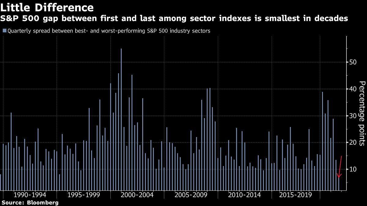 Heropening van het gebrul van de handel naarmate de aandelen stijgen: markten wikkelen zich af